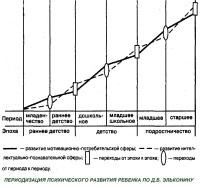 Периодизация возрастного развития по Д.Б. Эльконину